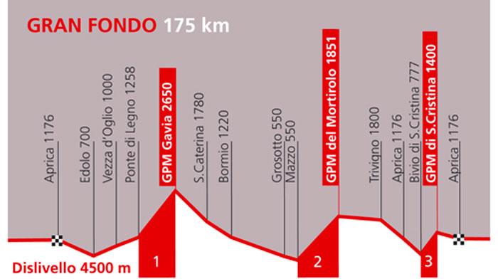 Altimetria-Granfondo-500